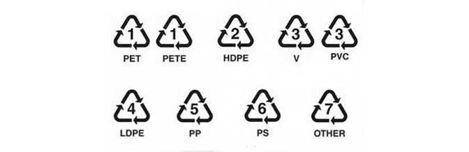 Símbolos de reciclaje en residuos
