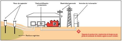 Biogas_vertedero