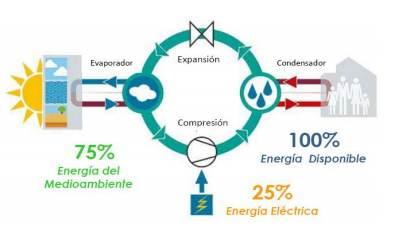Energia_aerotermica