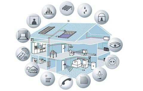Domótica en la vivienda