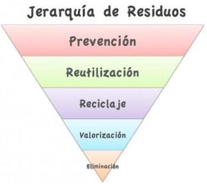 Jerarquia_residuos