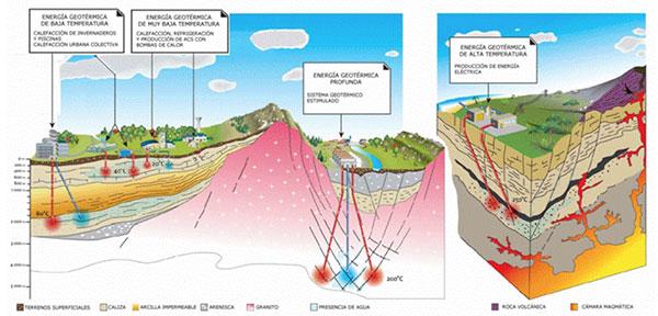 Yacimientos-geotermicos