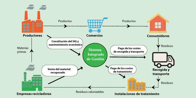 SIG o Sistemas Integrados de Gestión de Residuos