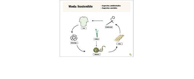 Moda Sostenible en BioCultura