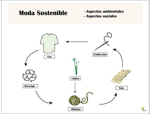 Moda_Sostenible